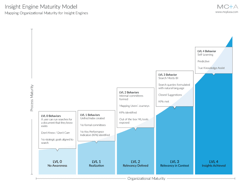 Insight Engine Maturity Matrix